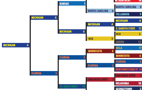 March Madness: How to make a successful bracket