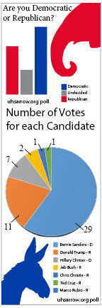 Primary Poll